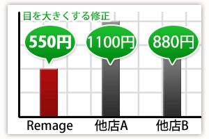 Remageと他店の価格比較表